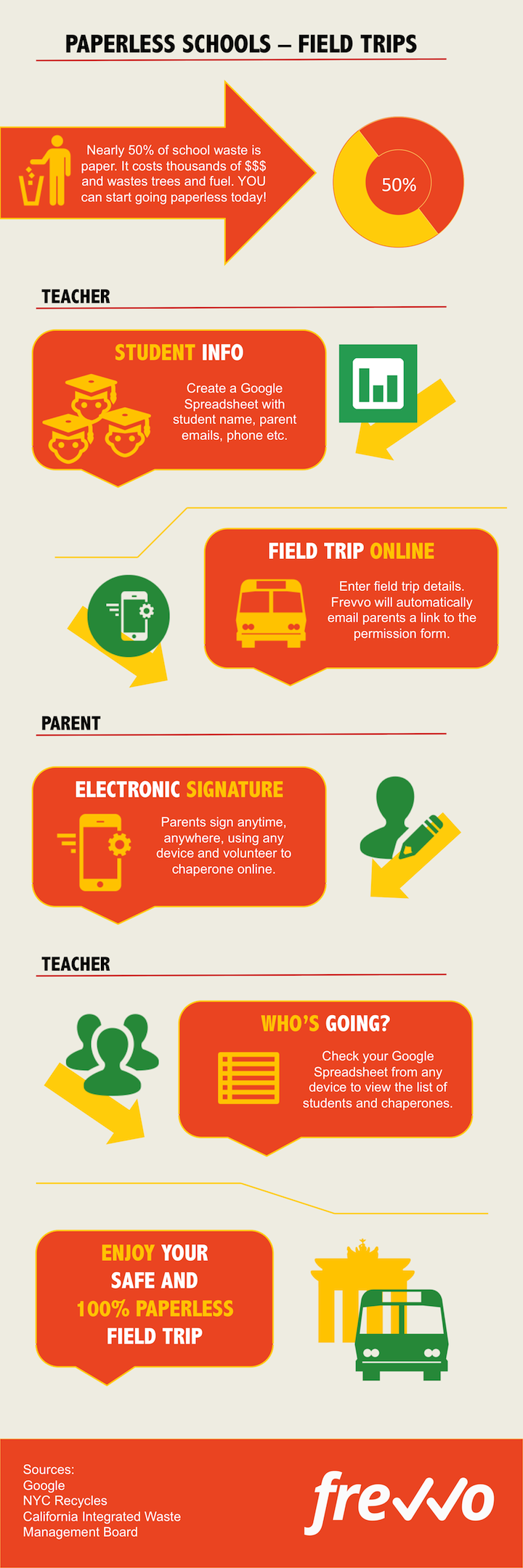 Paperless Field Trip infographic
